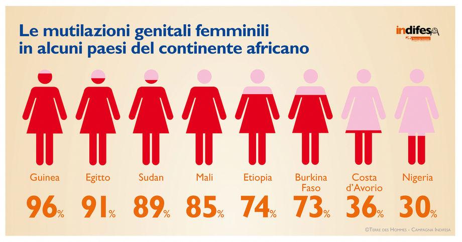 le-mutilazioni-genitali-femminili